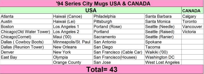 '94 Series USA and CANADA CHART